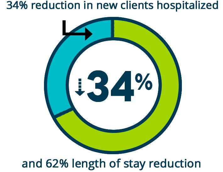 Reduced hospital stay